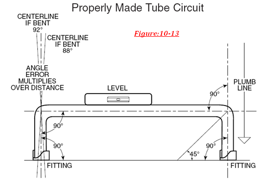 Instrumentation Tubing and Their Connections: 10 0