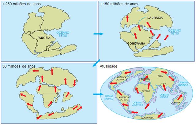 Configuração dos continentes ao longo de milhões de anos