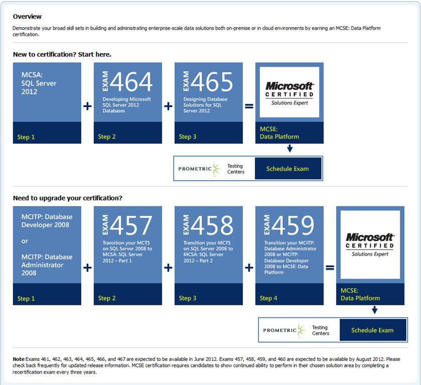 MCSE Business Intelligence Certification Requirement - IT