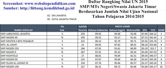 Daftar Peringkat SMP Negeri/Swasta dan MTs Negeri/Swasta Terbaik serta Favorit di Jakarta Timur Berdasarkan Rangking Hasil Nilai UN