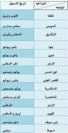 مواعيد فتح التسجيل للدراسات العليا الجامعات المصرية