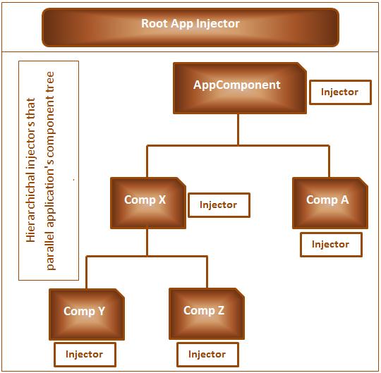 Angular root injector