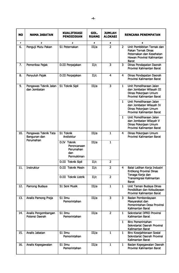 Formasi Cpns Jateng September 2013 Lowongan Kerja Smk Pln Jateng Diy Info Cpns 2016 2013 Pemprov Kalimantan Barat Formasi 217 Lowongan Kerja Cpns