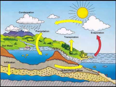 Hidrologi Air Tanah