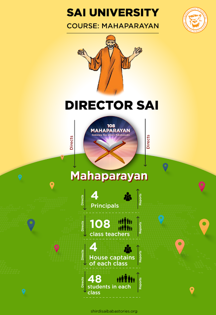 Proof Showing Baba Himself Conducting The Global Mahaparayan