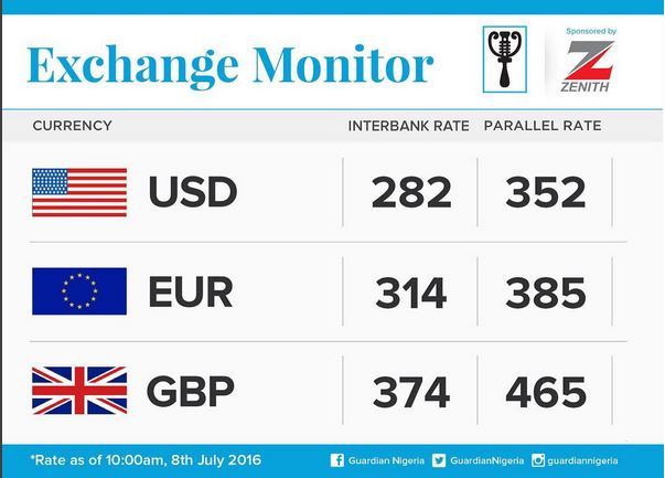 Todays Cur Exchange Rate Of The Naira