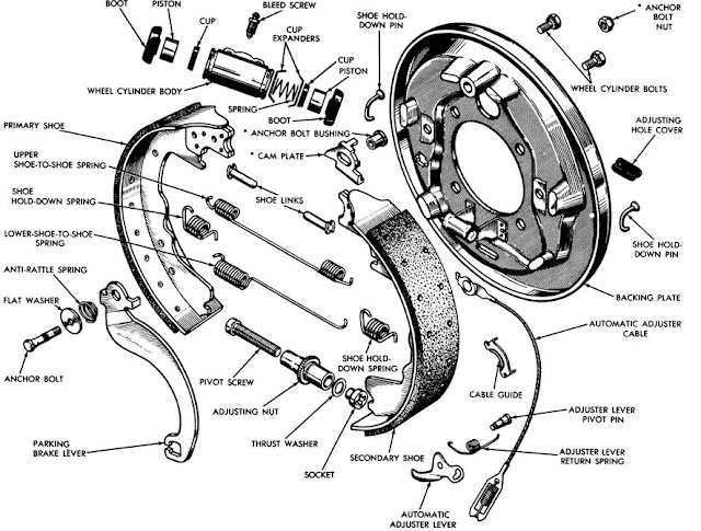 9 Komponen Rem Tromol Fungsi Dan Penjelasan Rinci Autoexpose