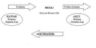 İletişim Modeli
