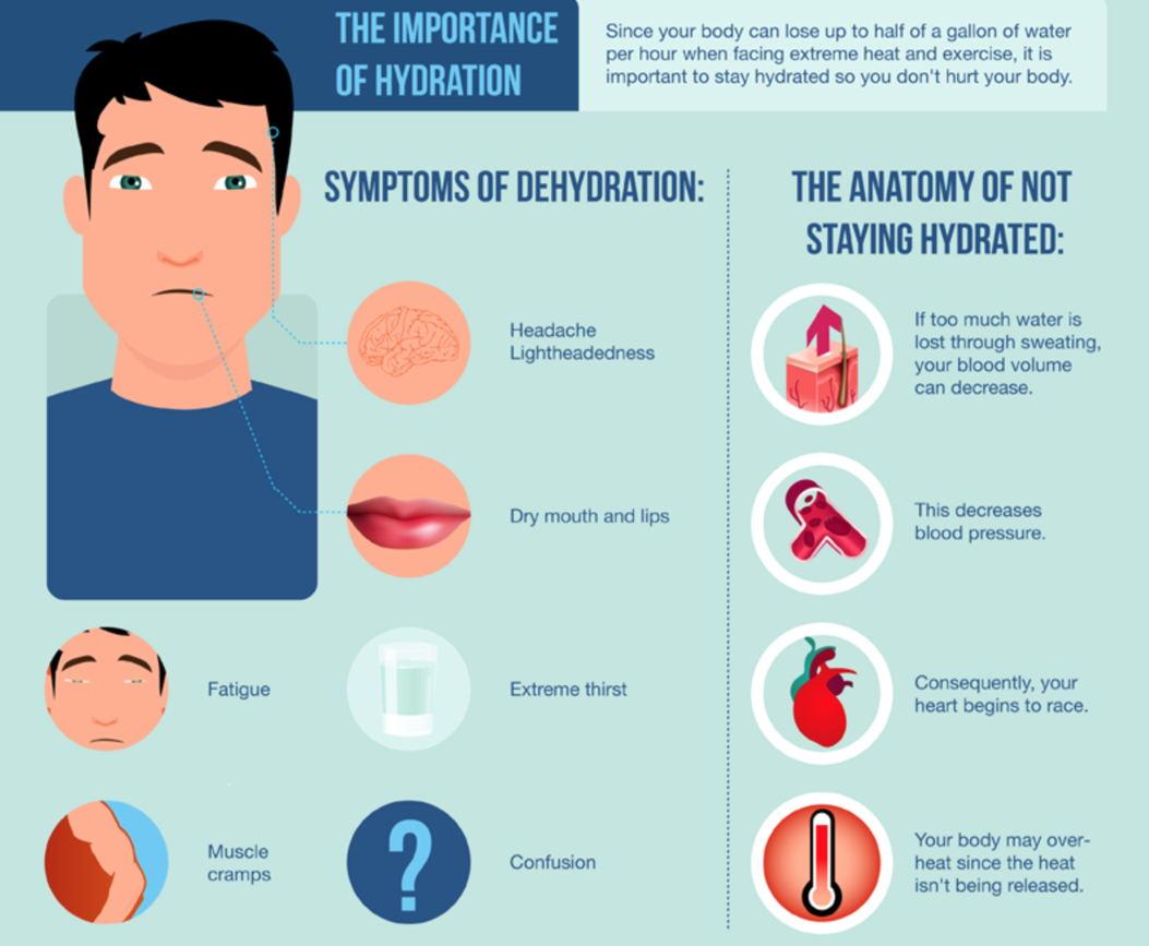 αφυδάτωση και συμπτώματα