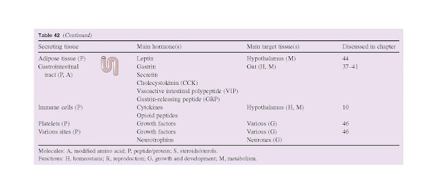 Endocrine Control