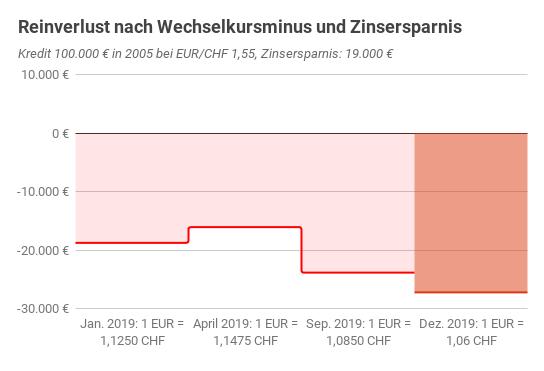 Reinverlustentwicklung österreichischer Franken-Fremdwährungskredit 2019 grafisch dargestellt