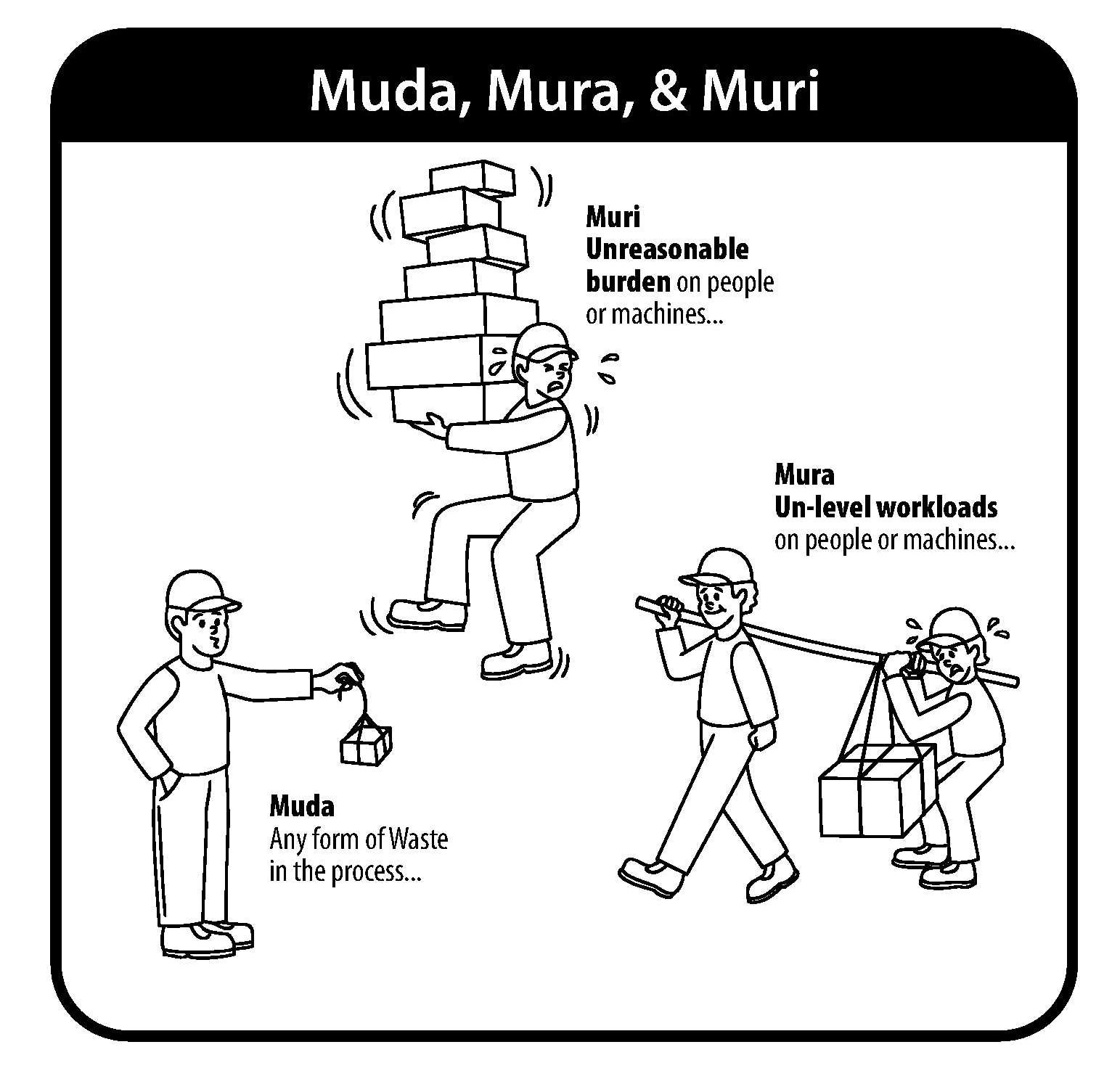Musings N Scribblings Of A Philanthrope An Excellent Explanation For Muda Mura And Muri