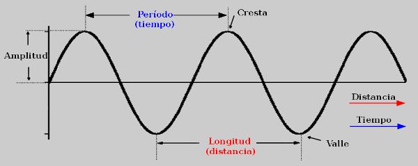 longitud de onda diagrama