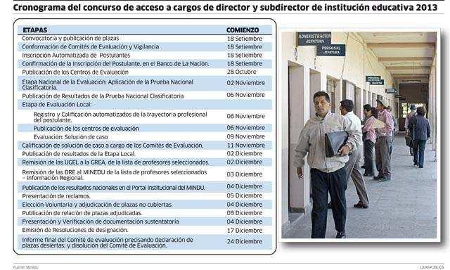 Cronograma Concurso de Directores y Subdirectores 2013 - MINEDU - www.evaluaciondocente.perueduca.pe