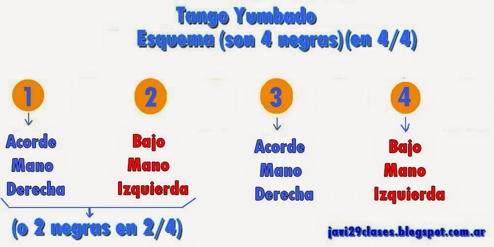 Esquema del Yumbado o yumba en tango, en piano