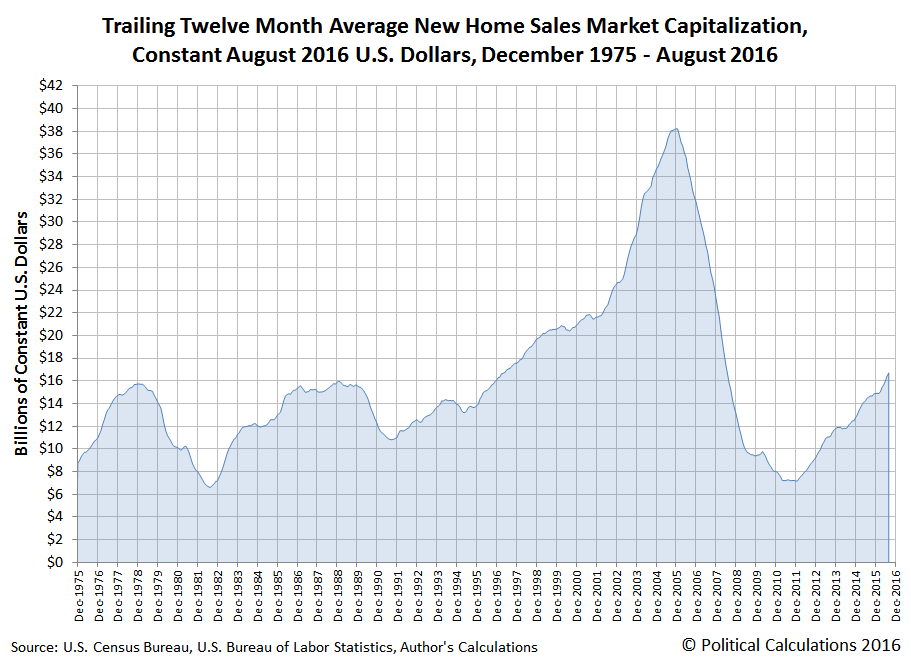 Trailing Twelve Month Average New Home Sales Market Capitalization, Constant August 2016 U.S. Dollars, December 1975 - August 2016
