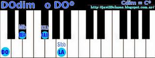 de piano organo o teclado disminuidos (º)(dim)(dis)
