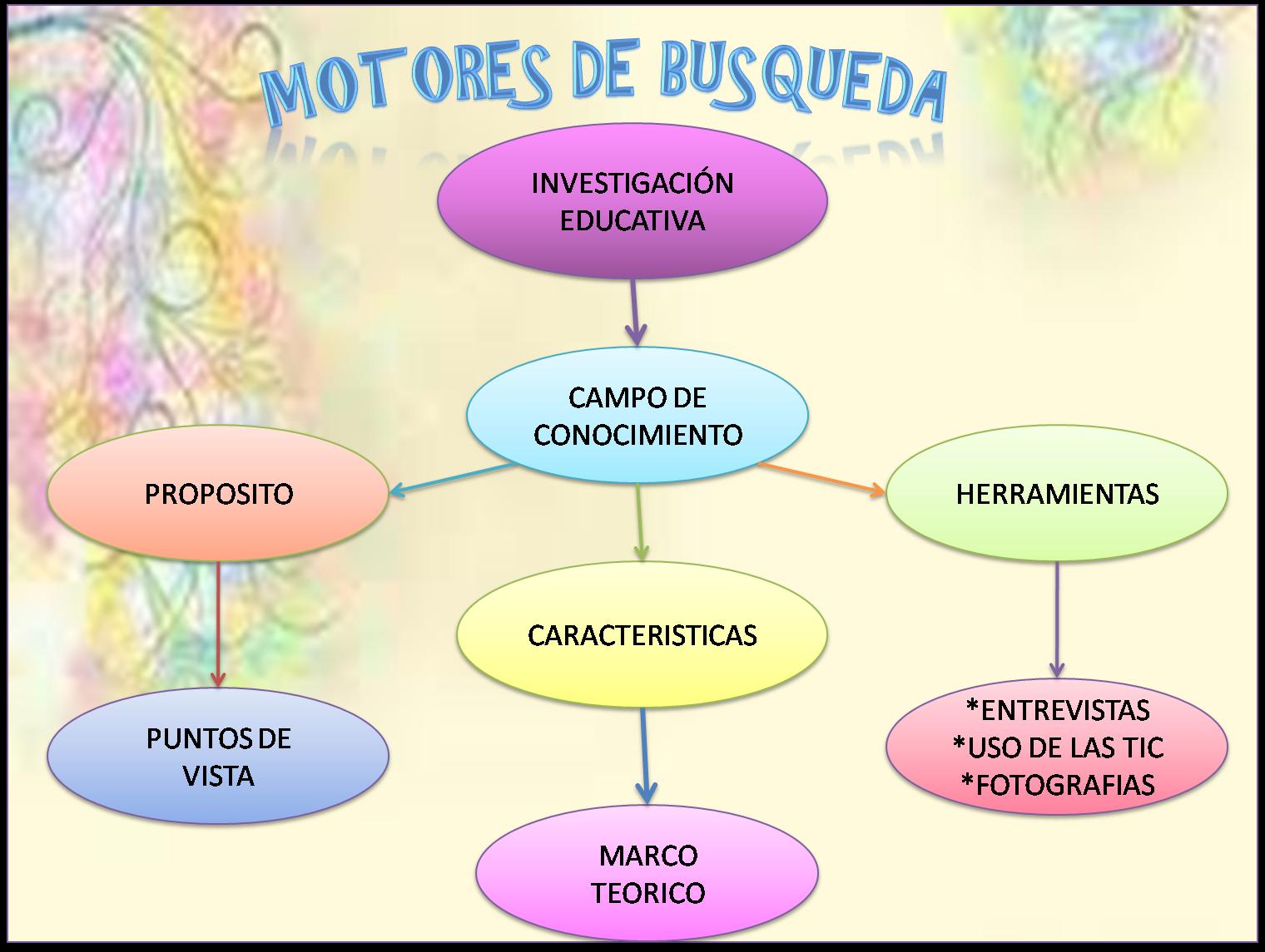 ENFOQUES TEÓRICOS DEL APRENDIZAJE. | Aprendizaje en linea