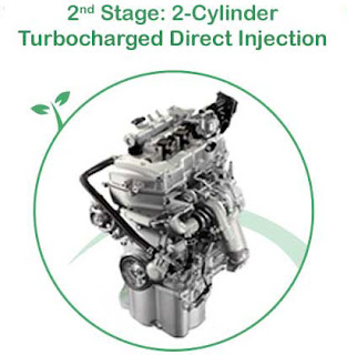 Teknologi Hijau Cylinder Turbocharged Direct Injection