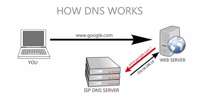 cara kerja DNS