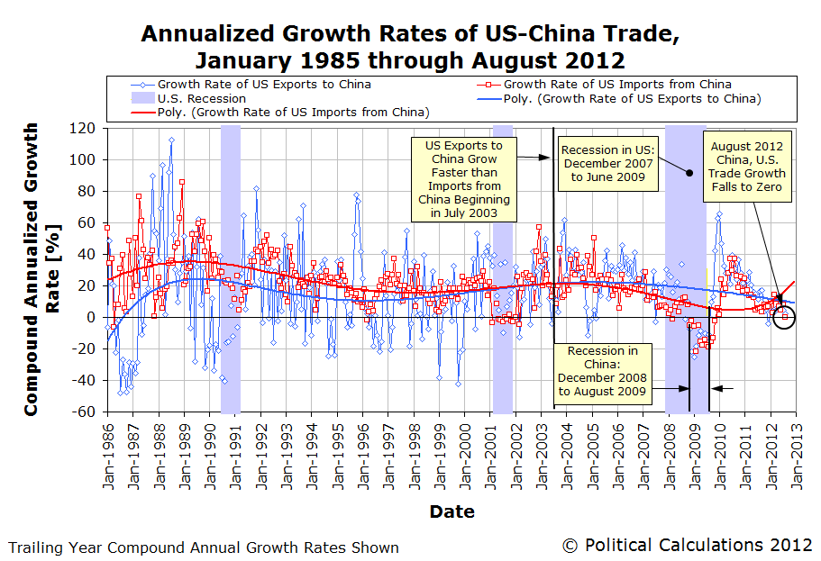 Annualized Growth Rates of US-China Trade, January 1985 through August 2012