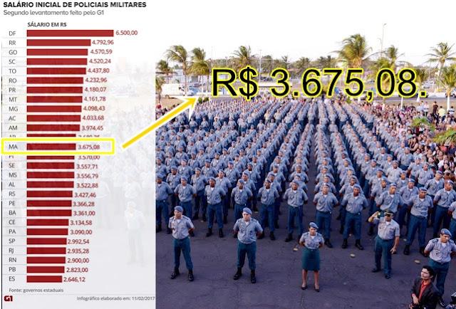 Policiais Militares do Maranhão recebem o maior salário do Nordeste