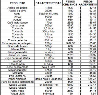 , PRECIOS DE SUPERMERCADO EN CHILE, Compras en Santiago de Chile, Compras en Santiago de Chile