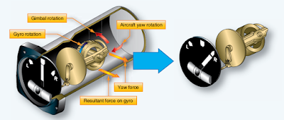 Aircraft Gyroscopic Instruments