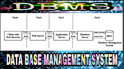 Database Management System| Application of DBMS| No Limit Of Study