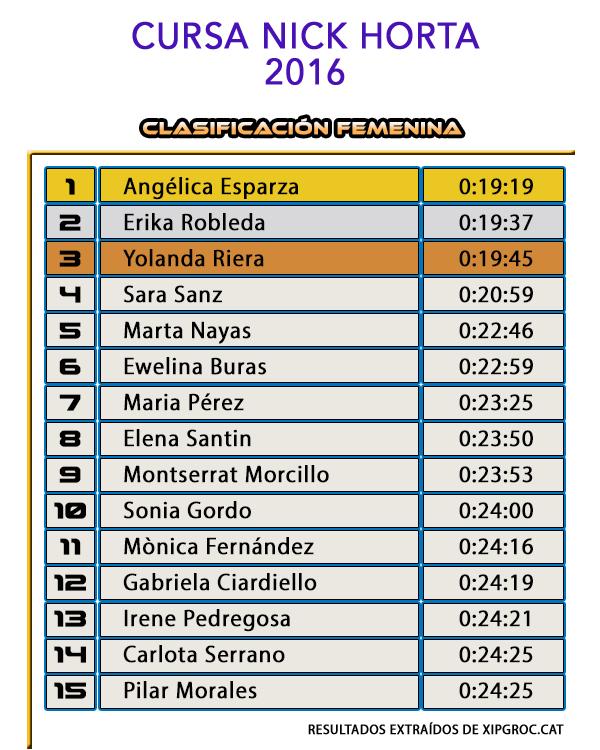 Clasificación Femenina Cursa Nick Horta 2016