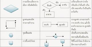 การเขียน flowchart เบื้องต้น,ตัวอย่างการเขียนผังงาน,การเขียน flowchart การทํางาน,การเขียนflowchart ภาษาซี,flowchart ตัวอย่างโจทย์,การทํา flowchart ใน word,ผังงาน flowchart คืออะไร,การทํา flowchart ใน excel,โปรแกรมเขียน flowchart