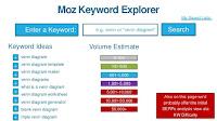 Tools Untuk Riset Keyword