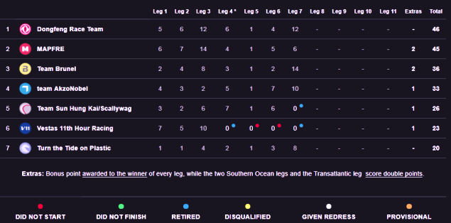 Standings After Leg 7 Volvo Ocean Race