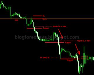 Chart Pattern | Blog Forex Saya - Diari Trading Forex