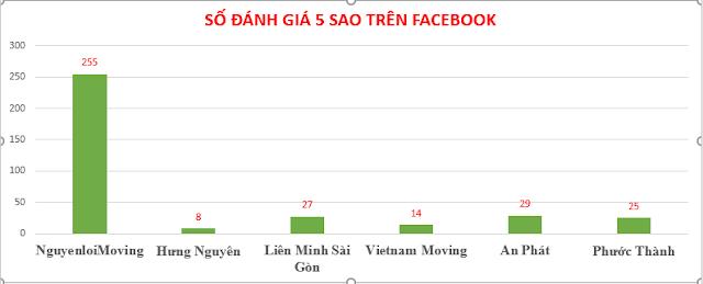 So sánh về số đánh giá 5 sao trên Facebook