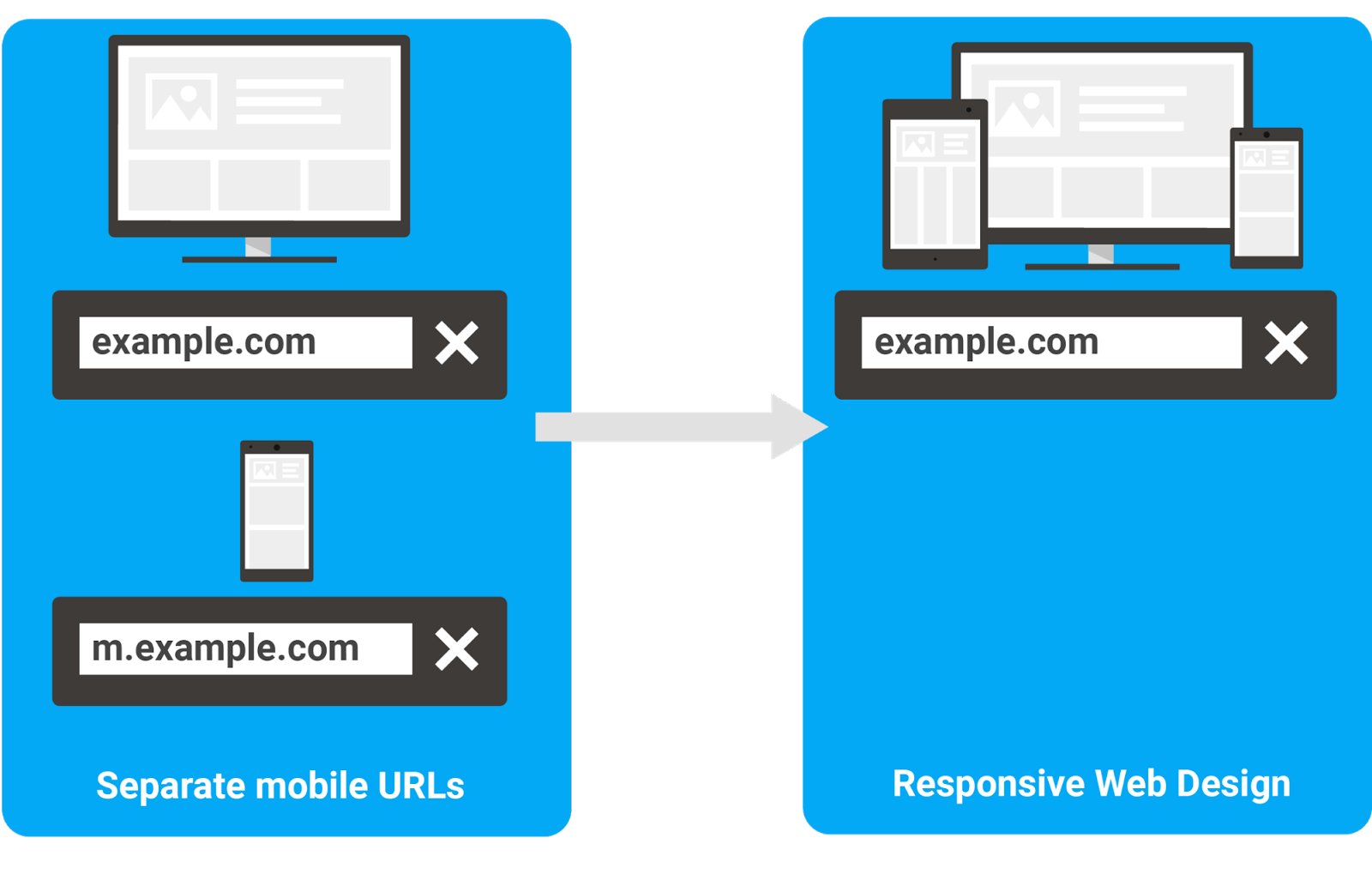 How to maneuver from m-dot URLs to responsive website