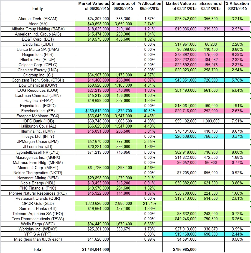 One familys blog tracking stanley druckenmiller 39 s duquesne family office portfolio q2 2015 update - Family office vs hedge fund ...