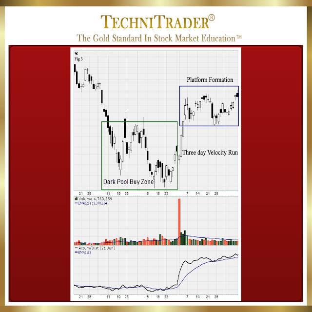 chart example showing dark pool buy zone with three day velocity run turning into a platform formation - technitrader