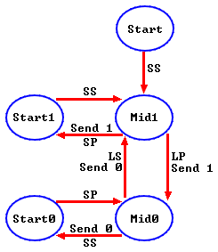 RC5 protocol state machine for PIC microcontroller