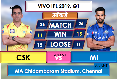 CSK vs MI Live Streaming Online, CSK is batting first