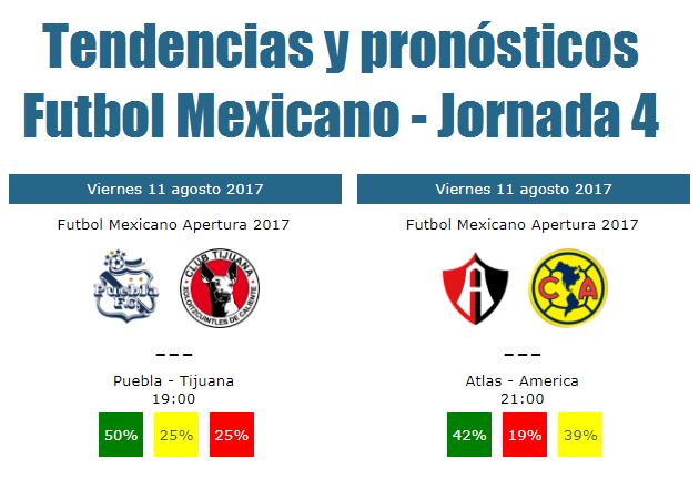 Tendencias y pronosticos jornada 4 del futbol mexicano