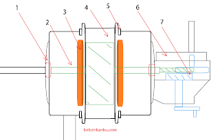 Kontruksi Kipas angin, sistem kelistrikan dan bagian-bagian didalamnya