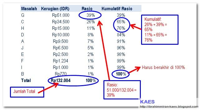 Diagram Pareto ~ KaES