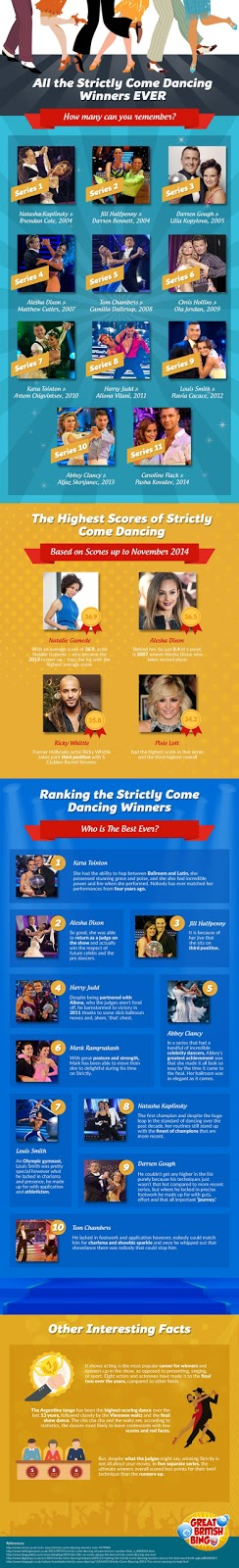 strictly come dancing, infographic, facts, #strictly