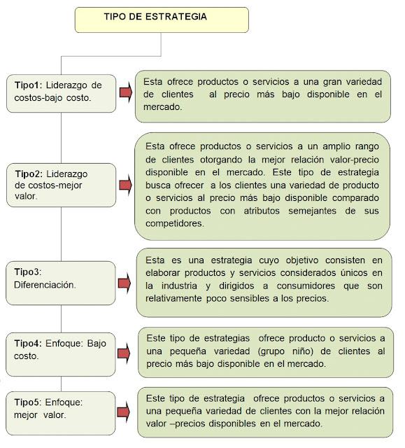 5 modelos de estrategias de Michael Porter