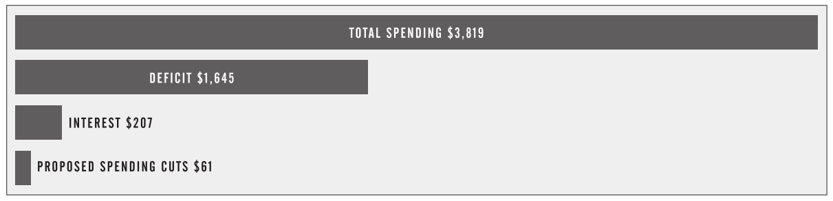 Relative Size of $61 Billion Spending Cuts with Respect to FY2011 Budget - Source: CATO