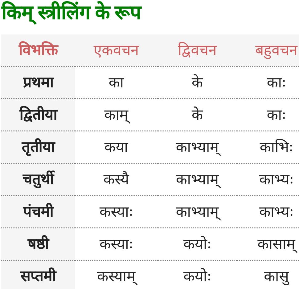 Kim Striling ke roop - Sanskrit Shabd Roop