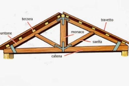 Arte semplice e poi l 39 architettura ma cosa termini for Particolari costruttivi capriata in legno