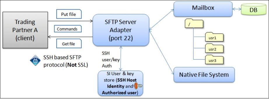 SFTP Server Adapter