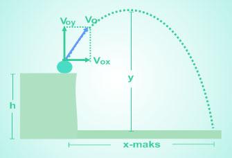 Perpaduan antara gerak lurus beraturan dengan gerak vertikal ke atas intinya sama de Analisis Perpaduan Antara GLB Dengan Gerak Vertikal ke Atas